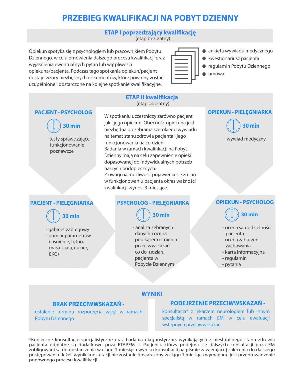 Przebieg kwalifikacji na POBYT DZIENNY A4_1