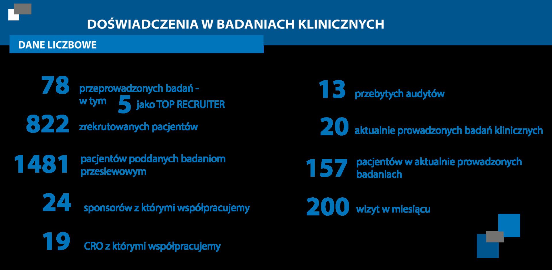 badania kliniczne szczecin